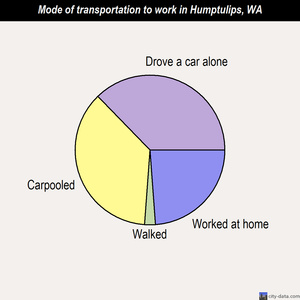 Humptulips mode of transportation to work chart