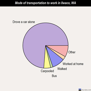 Ilwaco mode of transportation to work chart