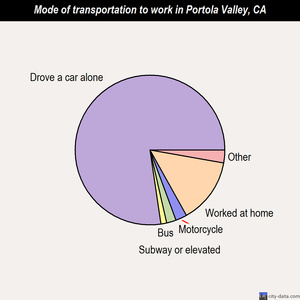 Portola Valley mode of transportation to work chart