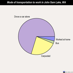 John Sam Lake mode of transportation to work chart