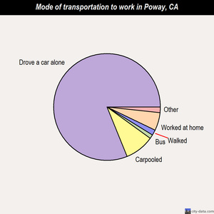 Poway mode of transportation to work chart