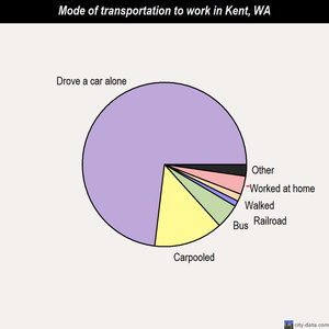 Kent mode of transportation to work chart