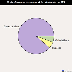 Lake McMurray mode of transportation to work chart