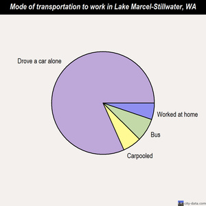 Lake Marcel-Stillwater mode of transportation to work chart