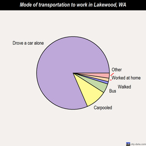 Lakewood mode of transportation to work chart