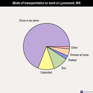 Lynnwood mode of transportation to work chart