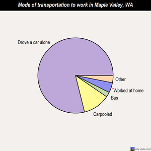 Maple Valley mode of transportation to work chart