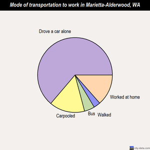 Marietta-Alderwood mode of transportation to work chart