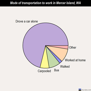 Mercer Island mode of transportation to work chart