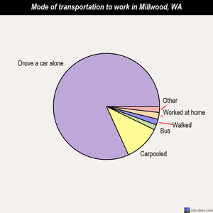 Millwood mode of transportation to work chart