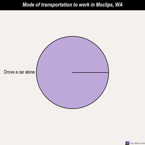 Moclips mode of transportation to work chart