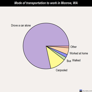 Monroe mode of transportation to work chart
