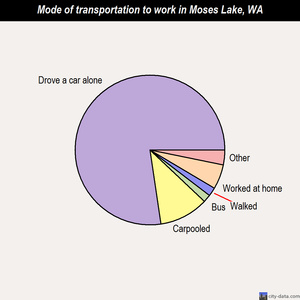 Moses Lake mode of transportation to work chart