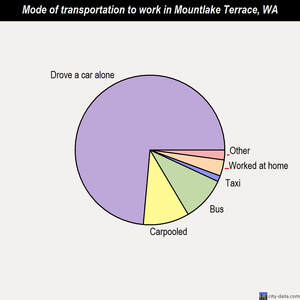 Mountlake Terrace mode of transportation to work chart