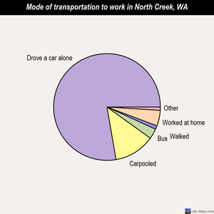 North Creek mode of transportation to work chart