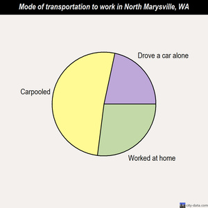 North Marysville mode of transportation to work chart