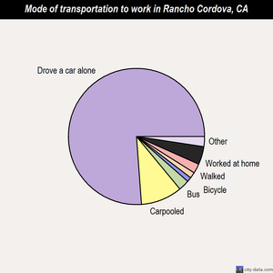 Rancho Cordova mode of transportation to work chart
