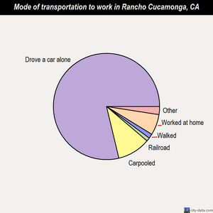 Rancho Cucamonga mode of transportation to work chart