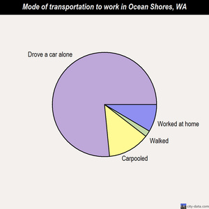 Ocean Shores mode of transportation to work chart