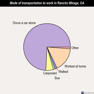 Rancho Mirage mode of transportation to work chart