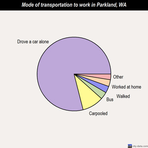 Parkland mode of transportation to work chart