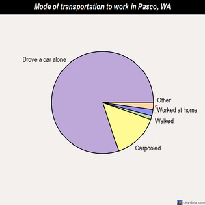 Pasco mode of transportation to work chart