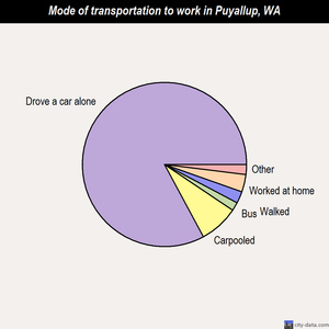 Puyallup mode of transportation to work chart