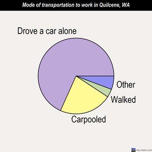 Quilcene mode of transportation to work chart