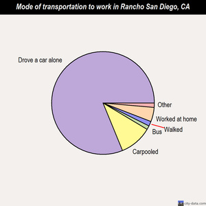 Rancho San Diego mode of transportation to work chart