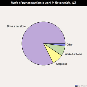 Ravensdale mode of transportation to work chart