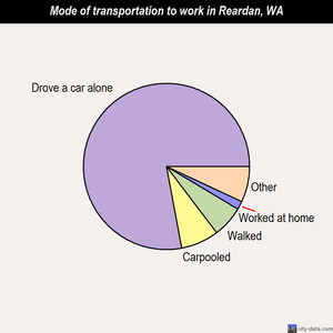 Reardan mode of transportation to work chart