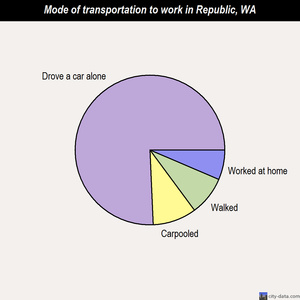 Republic mode of transportation to work chart