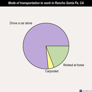 Rancho Santa Fe mode of transportation to work chart