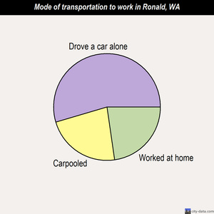 Ronald mode of transportation to work chart