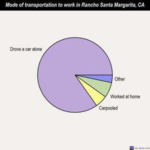 Rancho Santa Margarita mode of transportation to work chart