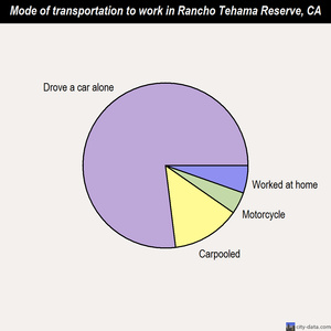 Rancho Tehama Reserve mode of transportation to work chart