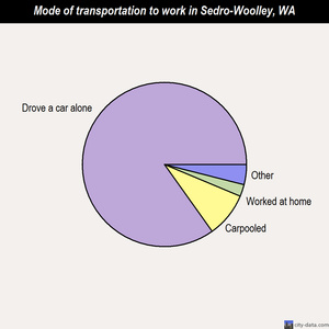 Sedro-Woolley mode of transportation to work chart