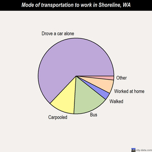 Shoreline mode of transportation to work chart