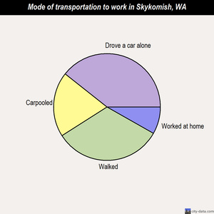 Skykomish mode of transportation to work chart