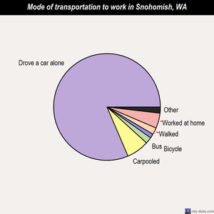 Snohomish mode of transportation to work chart