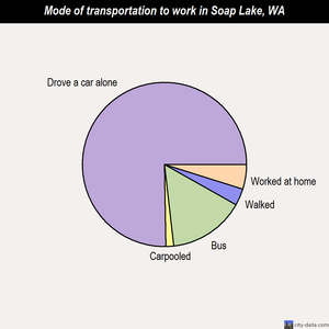 Soap Lake mode of transportation to work chart