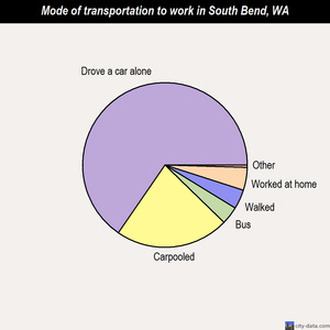 South Bend mode of transportation to work chart