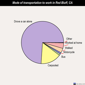 Red Bluff mode of transportation to work chart