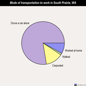 South Prairie mode of transportation to work chart