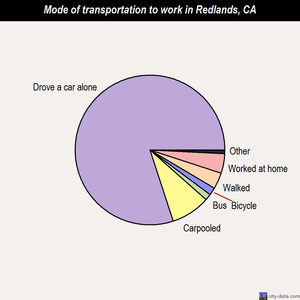 Redlands mode of transportation to work chart