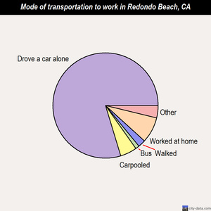 Redondo Beach mode of transportation to work chart