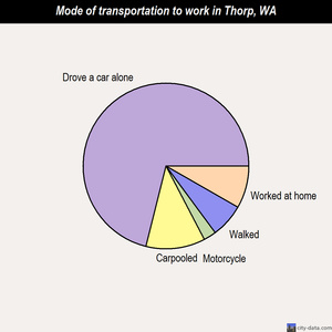 Thorp mode of transportation to work chart