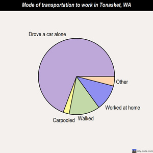 Tonasket mode of transportation to work chart
