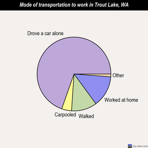 Trout Lake mode of transportation to work chart