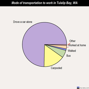 Tulalip Bay mode of transportation to work chart